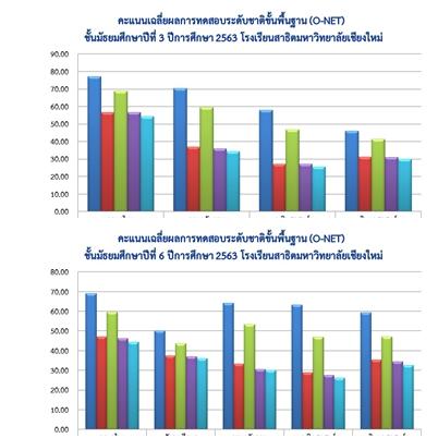 สรุปผลการทดสอบระดับชาติขั้นพื้นฐาน (O-NET) ชั้นมัธยมศึกษาปีที่ 3 และ 6 ปีการศึกษา 2563 โรงเรียนสาธิตมหาวิทยาลัยเชียงใหม่
