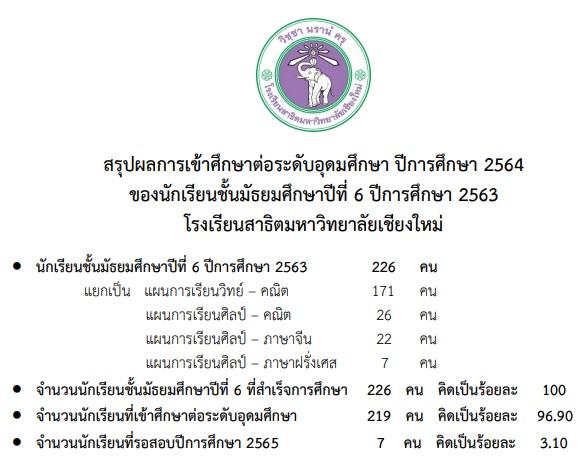 สรุปผลการเข้าศึกษาต่อระดับอุดมศึกษา ปีการศึกษา 2564 ของนักเรียนชั้นมัธยมศึกษาปีที่ 6 ปีการศึกษา 2563 โรงเรียนสาธิตมหาวิทยาลัยเชียงใหม่